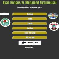 Ryan Hedges vs Mohamed Elyounoussi h2h player stats