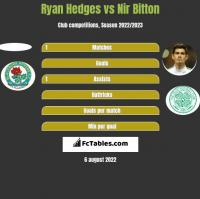 Ryan Hedges vs Nir Bitton h2h player stats