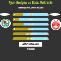 Ryan Hedges vs Ross McCrorie h2h player stats