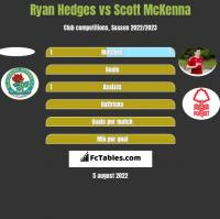 Ryan Hedges vs Scott McKenna h2h player stats