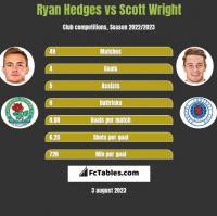 Ryan Hedges vs Scott Wright h2h player stats