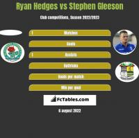 Ryan Hedges vs Stephen Gleeson h2h player stats