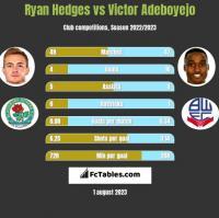 Ryan Hedges vs Victor Adeboyejo h2h player stats
