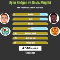 Ryan Hedges vs Bevis Mugabi h2h player stats
