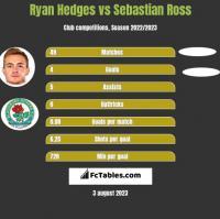Ryan Hedges vs Sebastian Ross h2h player stats