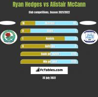 Ryan Hedges vs Alistair McCann h2h player stats