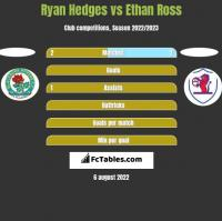 Ryan Hedges vs Ethan Ross h2h player stats
