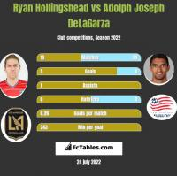 Ryan Hollingshead vs Adolph Joseph DeLaGarza h2h player stats