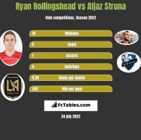 Ryan Hollingshead vs Aljaz Struna h2h player stats