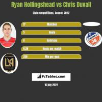 Ryan Hollingshead vs Chris Duvall h2h player stats