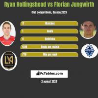Ryan Hollingshead vs Florian Jungwirth h2h player stats