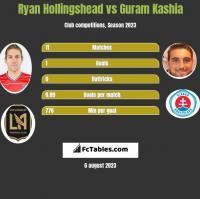 Ryan Hollingshead vs Guram Kashia h2h player stats