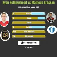 Ryan Hollingshead vs Matheus Bressan h2h player stats