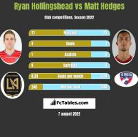 Ryan Hollingshead vs Matt Hedges h2h player stats