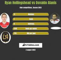 Ryan Hollingshead vs Osvaldo Alanis h2h player stats
