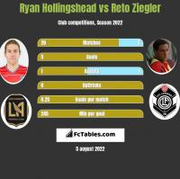 Ryan Hollingshead vs Reto Ziegler h2h player stats