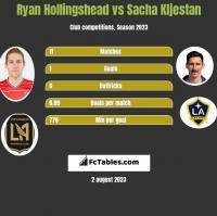 Ryan Hollingshead vs Sacha Kljestan h2h player stats
