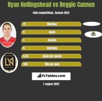 Ryan Hollingshead vs Reggie Cannon h2h player stats