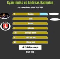 Ryan Inniss vs Andreas Hadenius h2h player stats