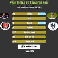 Ryan Inniss vs Cameron Kerr h2h player stats