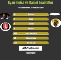 Ryan Inniss vs Daniel Leadbitter h2h player stats