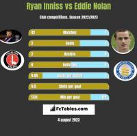 Ryan Inniss vs Eddie Nolan h2h player stats