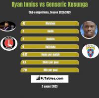 Ryan Inniss vs Genseric Kusunga h2h player stats