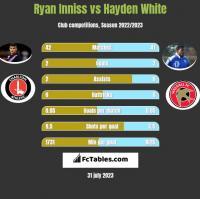 Ryan Inniss vs Hayden White h2h player stats
