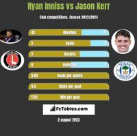Ryan Inniss vs Jason Kerr h2h player stats
