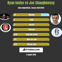 Ryan Inniss vs Joe Shaughnessy h2h player stats