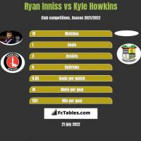 Ryan Inniss vs Kyle Howkins h2h player stats