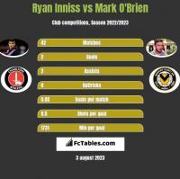 Ryan Inniss vs Mark O'Brien h2h player stats