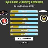 Ryan Inniss vs Mickey Demetriou h2h player stats