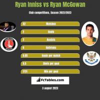 Ryan Inniss vs Ryan McGowan h2h player stats