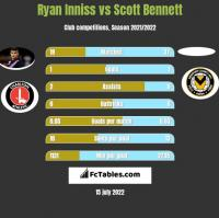 Ryan Inniss vs Scott Bennett h2h player stats