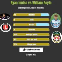 Ryan Inniss vs William Boyle h2h player stats