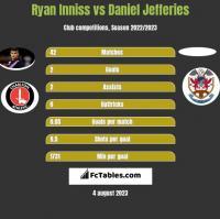 Ryan Inniss vs Daniel Jefferies h2h player stats