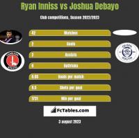 Ryan Inniss vs Joshua Debayo h2h player stats