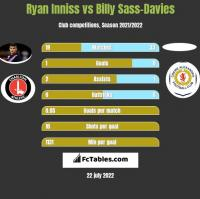 Ryan Inniss vs Billy Sass-Davies h2h player stats