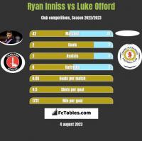 Ryan Inniss vs Luke Offord h2h player stats