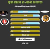 Ryan Inniss vs Jacob Greaves h2h player stats