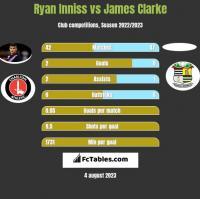 Ryan Inniss vs James Clarke h2h player stats
