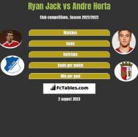 Ryan Jack vs Andre Horta h2h player stats