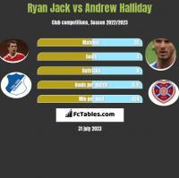 Ryan Jack vs Andrew Halliday h2h player stats