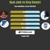 Ryan Jack vs Greg Stewart h2h player stats