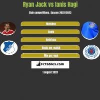 Ryan Jack vs Ianis Hagi h2h player stats