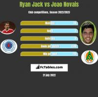 Ryan Jack vs Joao Novais h2h player stats