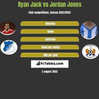 Ryan Jack vs Jordan Jones h2h player stats