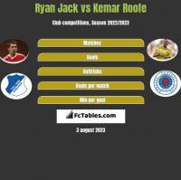 Ryan Jack vs Kemar Roofe h2h player stats