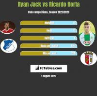 Ryan Jack vs Ricardo Horta h2h player stats